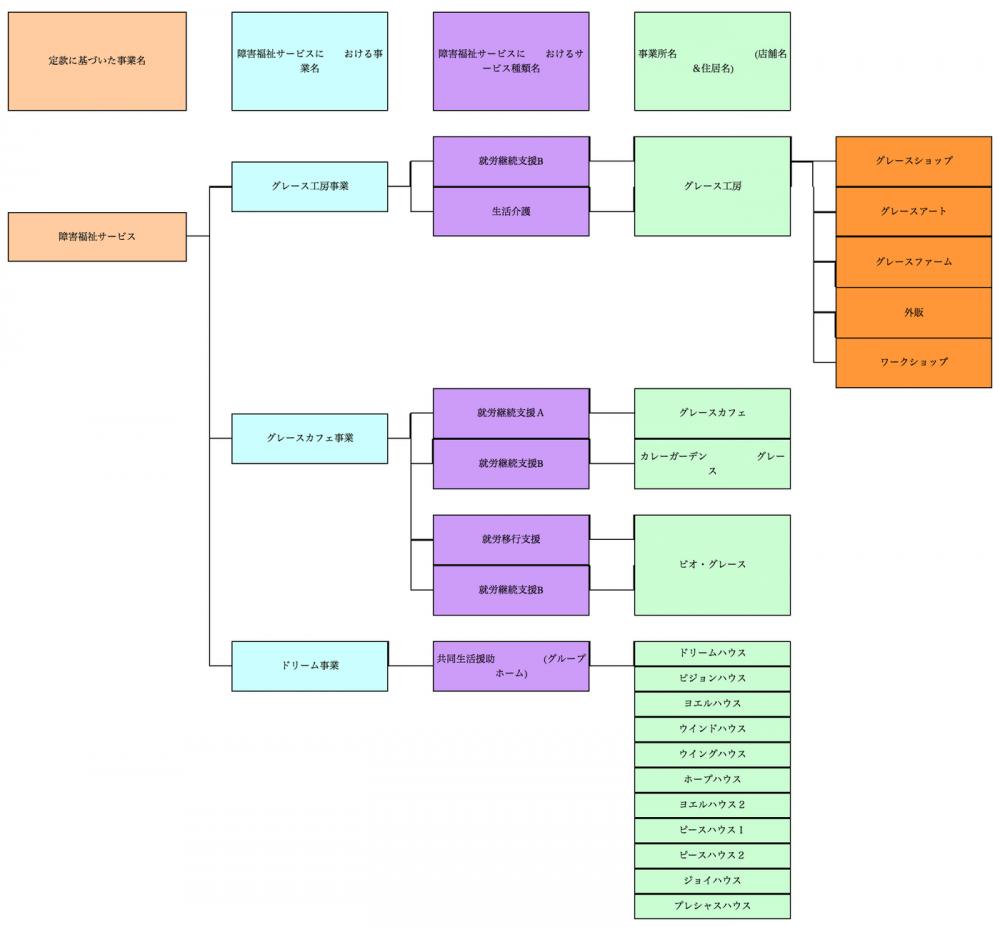 NPO法人 トータルケアセンター 組織図